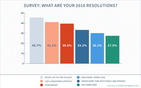2016-top-resolutions
